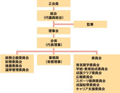 一般社団法人 成蹊会 組織図